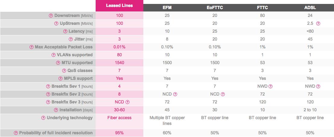 leased line comparison.png